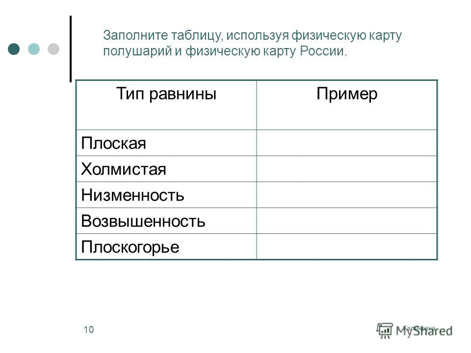 с. Калиновка 10 Тип равниныПример Плоская Холмистая Низменность Возвышенность Плоскогорье Заполните таблицу, используя физическую карту полушарий и физическую карту России.
