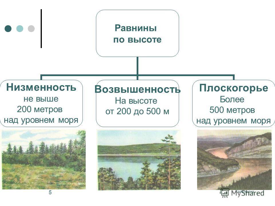 с. Калиновка 5 Равнины по высоте Низменность не выше 200 метров над уровнем моря Возвышенность На высоте от 200 до 500 м Плоскогорье Более 500 метров над уровнем моря