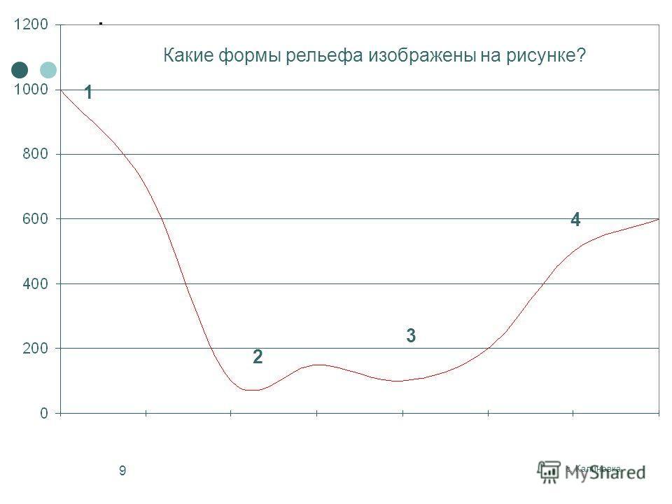 с. Калиновка 9 1 2 3 4 Какие формы рельефа изображены на рисунке?