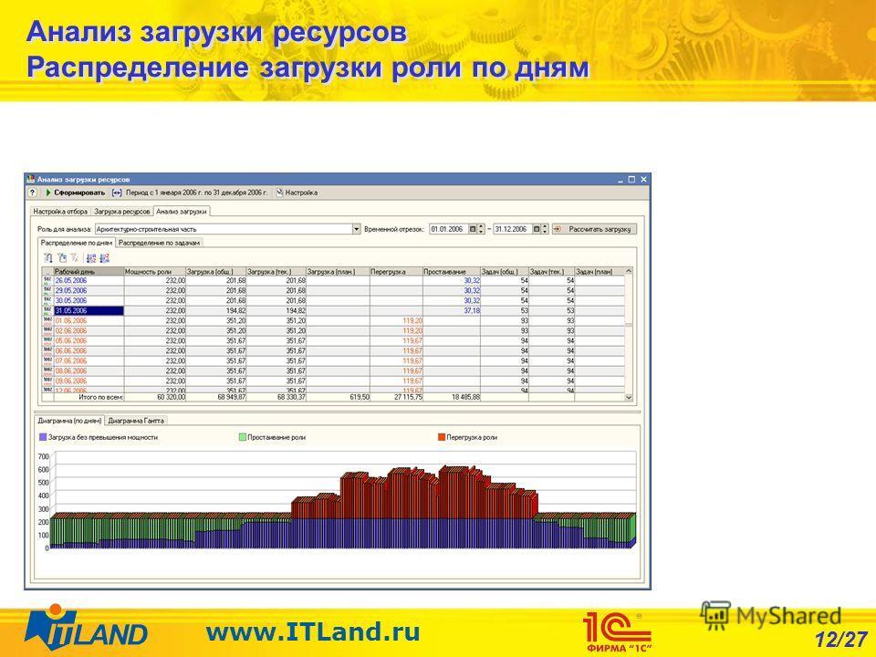 12/27 www.ITLand.ru Анализ загрузки ресурсов Распределение загрузки роли по дням