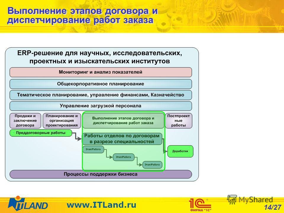 14/27 www.ITLand.ru Выполнение этапов договора и диспетчирование работ заказа