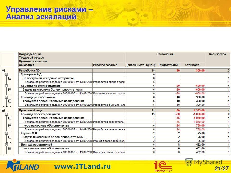 21/27 www.ITLand.ru Управление рисками – Анализ эскалаций