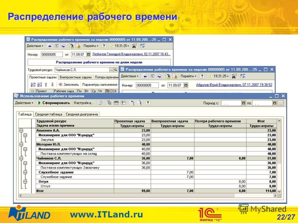 22/27 www.ITLand.ru Распределение рабочего времени