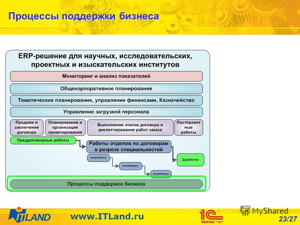 23/27 www.ITLand.ru Процессы поддержки бизнеса