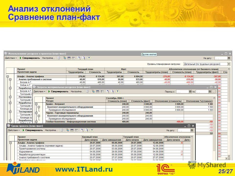 25/27 www.ITLand.ru Анализ отклонений Сравнение план-факт