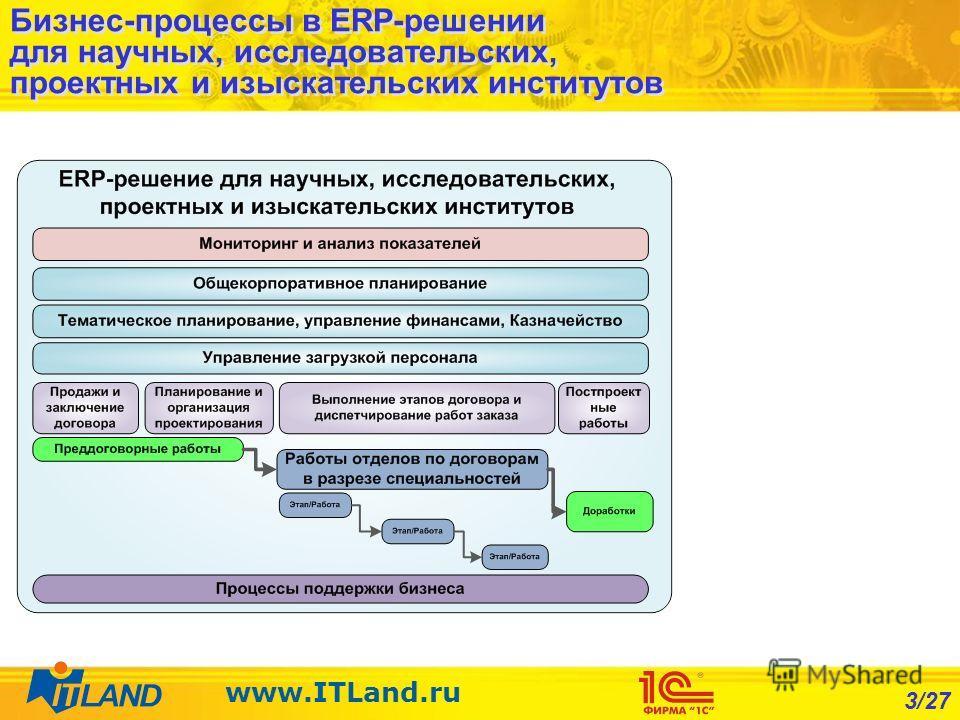 3/27 www.ITLand.ru Бизнес-процессы в ERP-решении для научных, исследовательских, проектных и изыскательских институтов