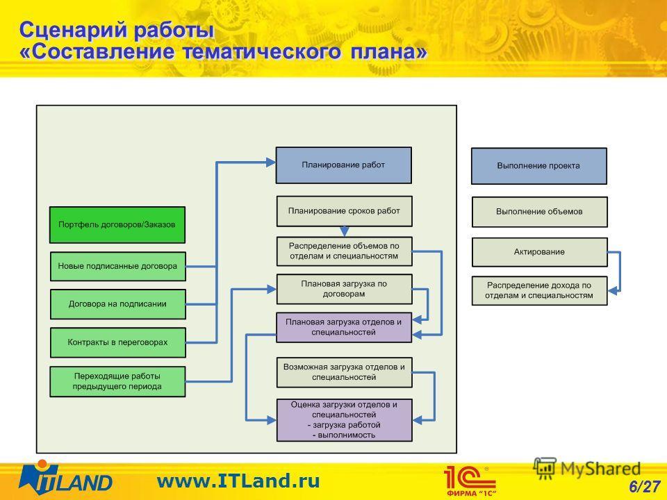 6/27 www.ITLand.ru Сценарий работы «Составление тематического плана»