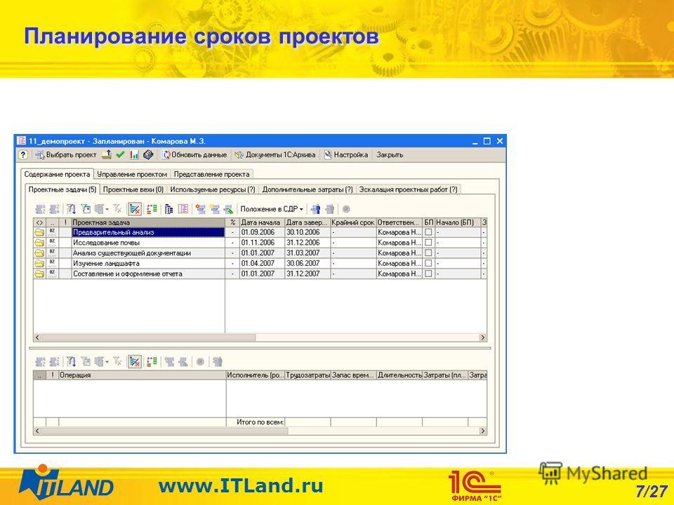 7/27 www.ITLand.ru Планирование сроков проектов