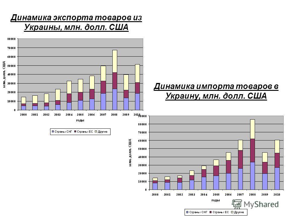Динамика экспорта товаров из Украины, млн. долл. США Динамика импорта товаров в Украину, млн. долл. США