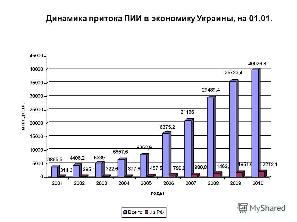 Динамика притока ПИИ в экономику Украины, на 01.01.