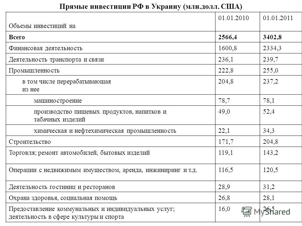 Прямые инвестиции РФ в Украину (млн.долл. США) Объемы инвестиций на 01.01.201001.01.2011 Всего2566,43402,8 Финансовая деятельность1600,82334,3 Деятельность транспорта и связи236,1239,7 Промышленность222,8255,0 в том числе перерабатывающая из нее 204,