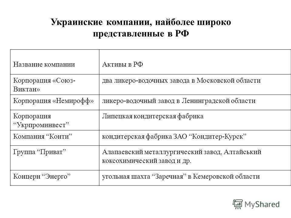 Украинские компании, найболее широко представленные в РФ Название компанииАктивы в РФ Корпорация «Союз- Виктан» два ликеро-водочных завода в Московской области Корпорация «Немирофф»ликеро-водочный завод в Ленинградской области Корпорация Укрпроминвес