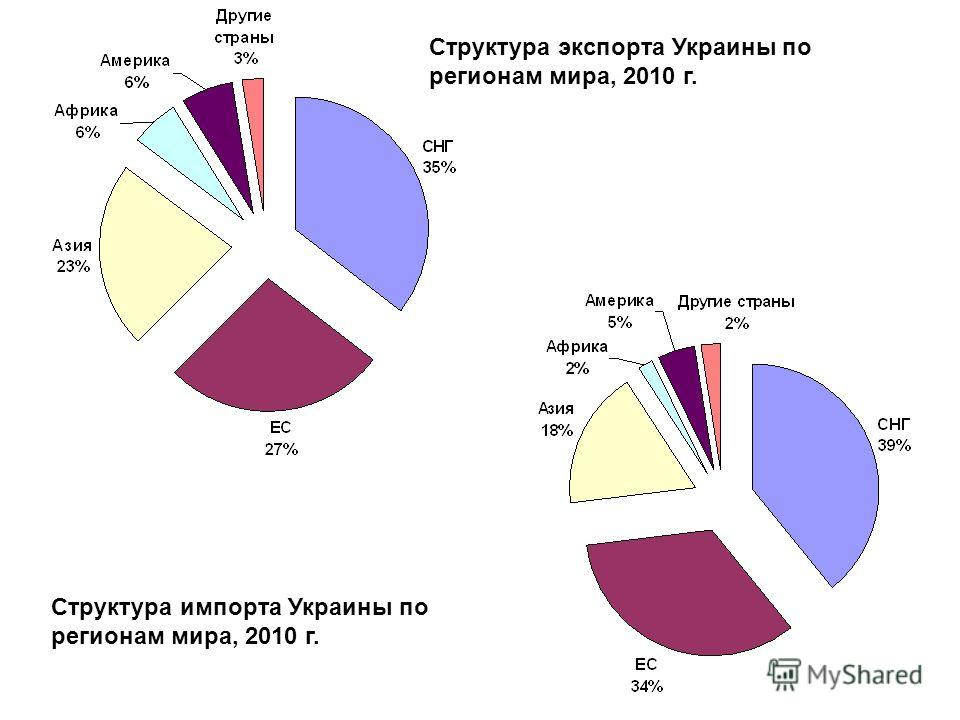 Структура экспорта Украины по регионам мира, 2010 г. Структура импорта Украины по регионам мира, 2010 г.