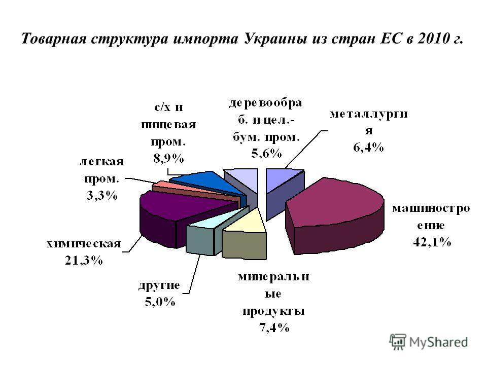 Товарная структура импорта Украины из стран ЕС в 2010 г.