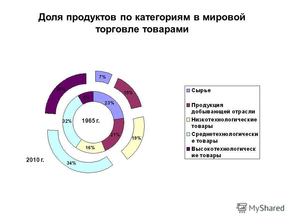 Доля продуктов по категориям в мировой торговле товарами 1965 г. 2010 г.