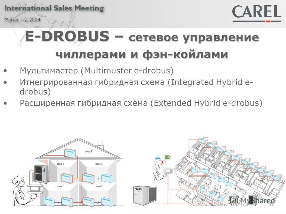 E-DROBUS – сетевое управление чиллерами и фэн-койлами Мультимастер (Multimuster e-drobus) Итнегрированная гибридная схема (Integrated Hybrid e- drobus) Расширенная гибридная схема (Extended Hybrid e-drobus)