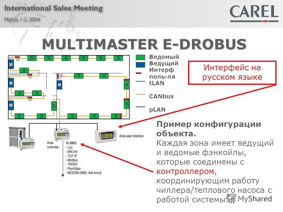 MULTIMASTER E-DROBUS Пример конфигурации объекта. Каждая зона имеет ведущий и ведомые фэнкойлы, которые соединены с контроллером, координирующим работу чиллера/теплового насоса с работой системы. Ведомый Ведущий Интерф поль-ля tLAN CANbus pLAN Интерф