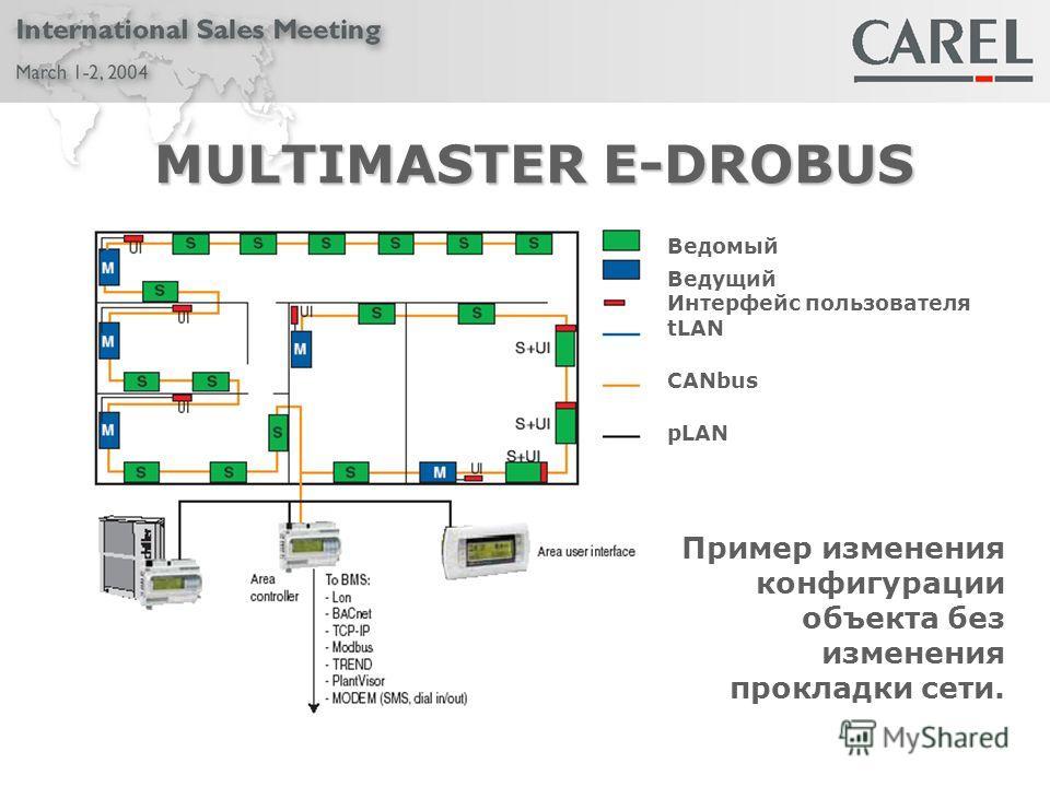 MULTIMASTER E-DROBUS Пример изменения конфигурации объекта без изменения прокладки сети. Ведомый Ведущий Интерфейс пользователя tLAN CANbus pLAN