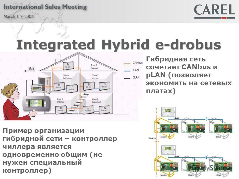 Integrated Hybrid e-drobus Пример организации гибридной сети – контроллер чиллера является одновременно общим (не нужен специальный контроллер) Гибридная сеть сочетает CANbus и pLAN (позволяет экономить на сетевых платах)