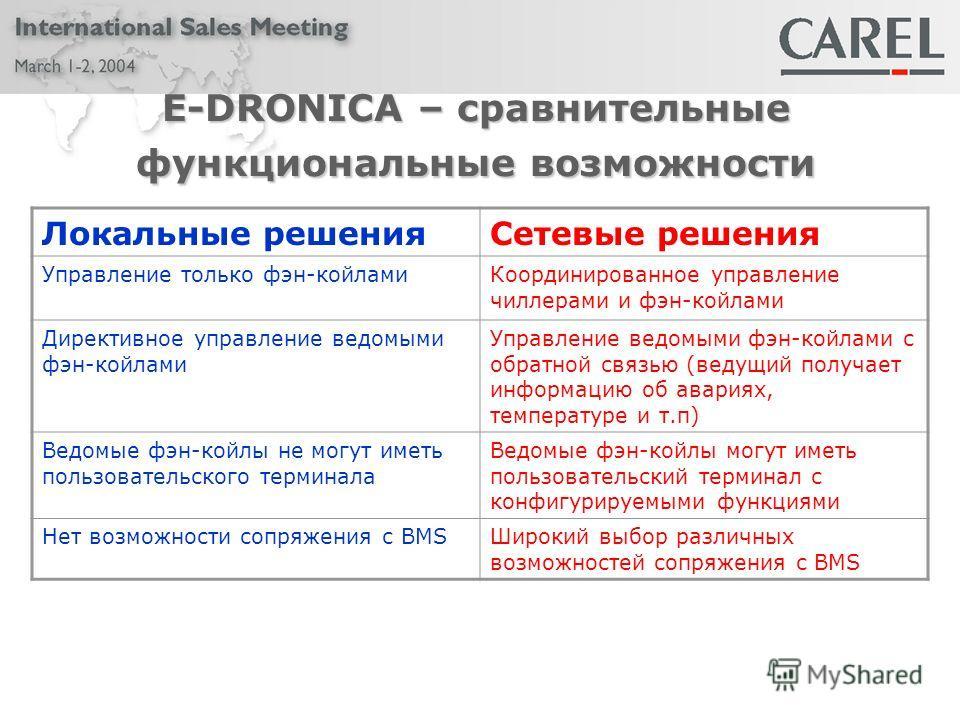 E-DRONICA – сравнительные функциональные возможности Локальные решенияСетевые решения Управление только фэн-койламиКоординированное управление чиллерами и фэн-койлами Директивное управление ведомыми фэн-койлами Управление ведомыми фэн-койлами с обрат