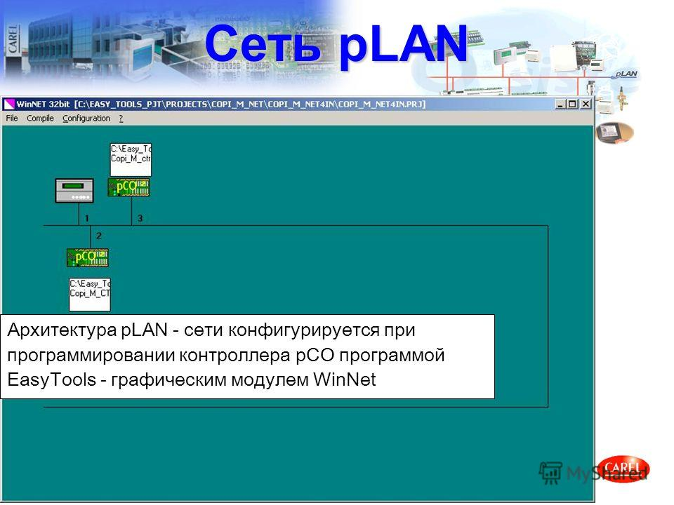 Архитектура pLAN - сети конфигурируется при программировании контроллера pCO программой EasyTools - графическим модулем WinNet Сеть pLAN