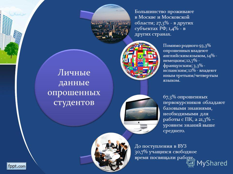 Личные данные опрошенных студентов Большинство проживают в Москве и Московской области; 27,3% - в других субъектах РФ; 1,4% - в других странах. Помимо родного 93,3% опрошенных владеют английским языком, 14% - немецким; 12,7% - французским; 3,3% - исп