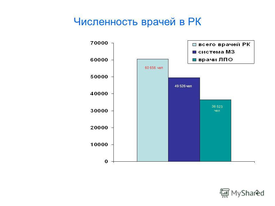 2 Численность врачей в РК 60 656 чел 49 526 чел 36 523 чел