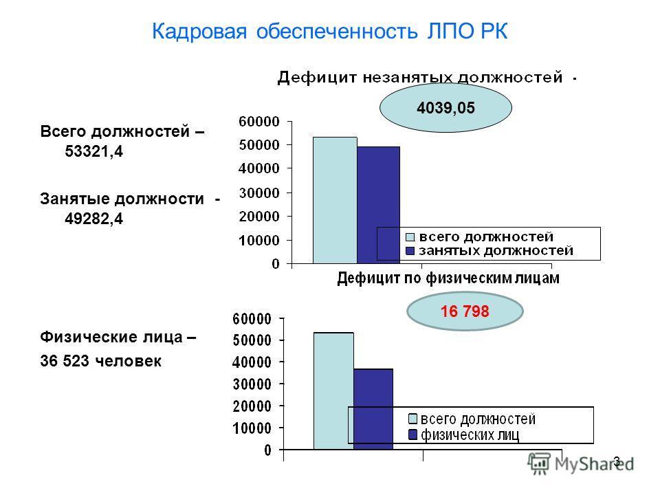 3 16 798 Всего должностей – 53321,4 Занятые должности - 49282,4 Физические лица – 36 523 человек Кадровая обеспеченность ЛПО РК 4039,05