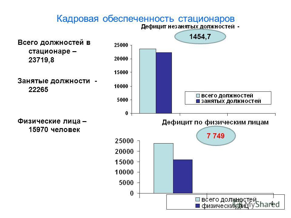 4 Кадровая обеспеченность стационаров Всего должностей в стационаре – 23719,8 Занятые должности - 22265 Физические лица – 15970 человек 1454,7 7 749