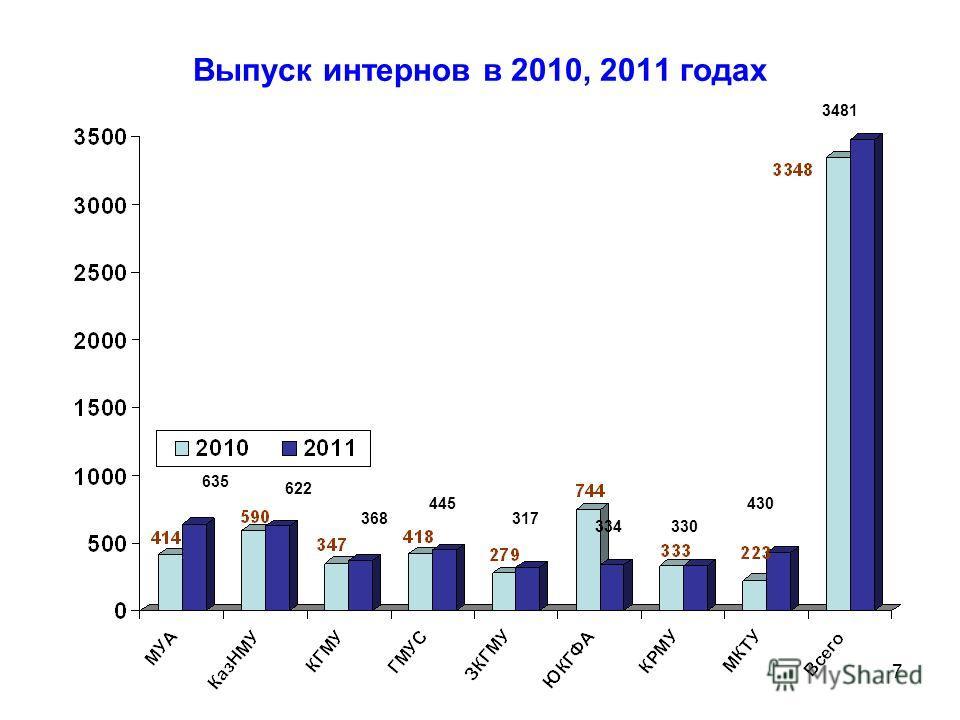 7 Выпуск интернов в 2010, 2011 годах 635 622 368 445 317 334330 430 3481