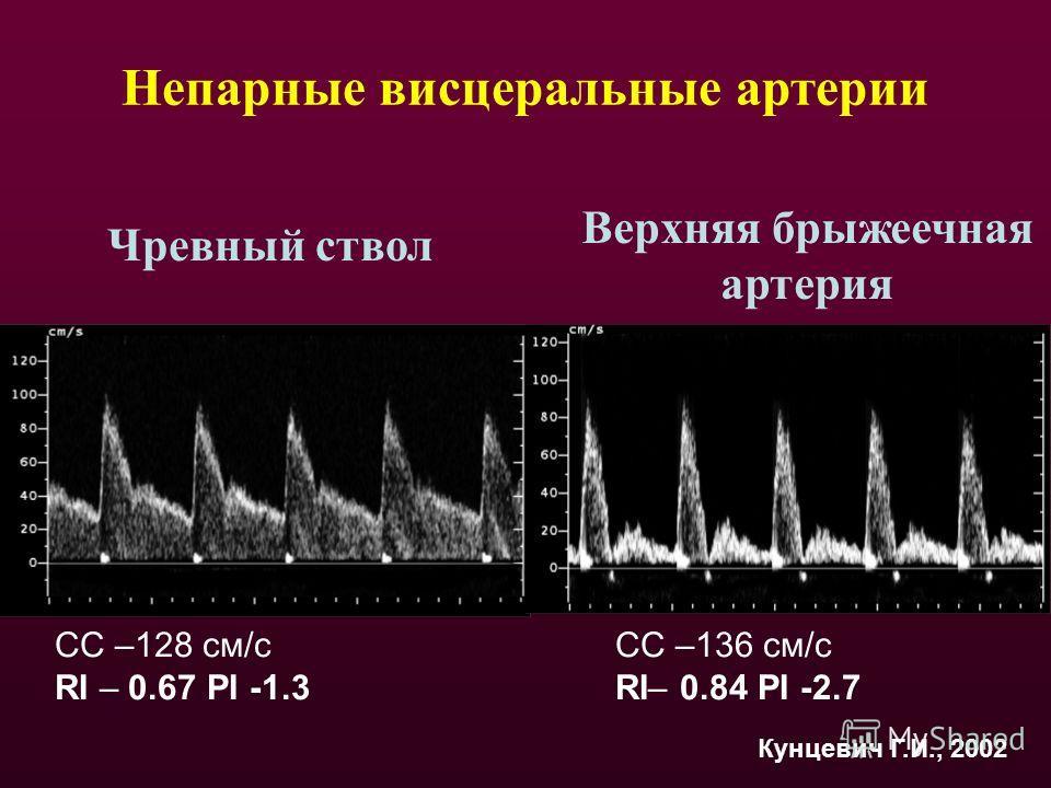 Непарные висцеральные артерии Чревный ствол Верхняя брыжеечная артерия СС –128 см/с RI – 0.67 PI -1.3 СС –136 см/c RI– 0.84 PI -2.7 Кунцевич Г.И., 2002