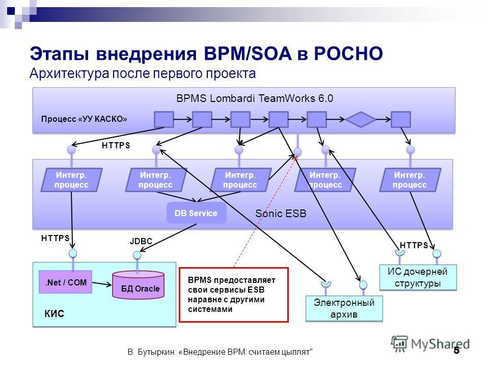 5 КИС БД Oracle.Net / COM Sonic ESB Интегр. процесс ИС дочерней структуры Интегр. процесс BPMS Lombardi TeamWorks 6.0 Процесс «УУ КАСКО» HTTPS DB Service JDBC HTTPS Электронный архив BPMS предоставляет свои сервисы ESB наравне с другими системами В.