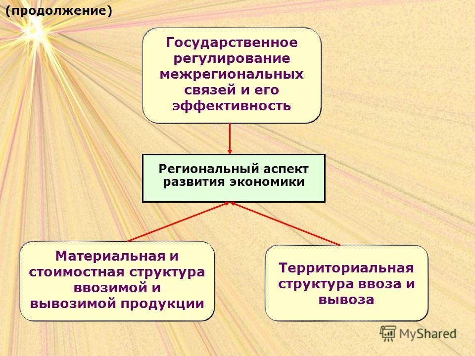 Региональный аспект развития экономики (продолжение) Государственное регулирование межрегиональных связей и его эффективность Материальная и стоимостная структура ввозимой и вывозимой продукции Территориальная структура ввоза и вывоза
