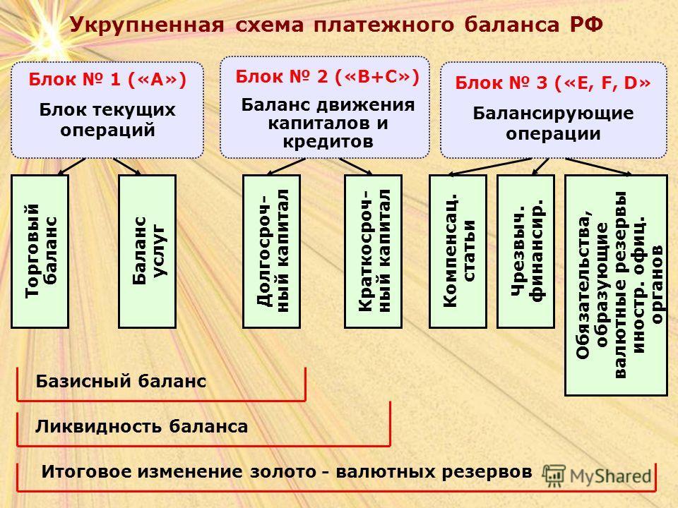 Укрупненная схема платежного баланса РФ Блок 1 («А») Блок текущих операций Блок 2 («В+С») Баланс движения капиталов и кредитов Блок 3 («E, F, D» Балансирующие операции Торговый баланс Баланс услуг Долгосроч- ный капитал Краткосроч- ный капитал Компен