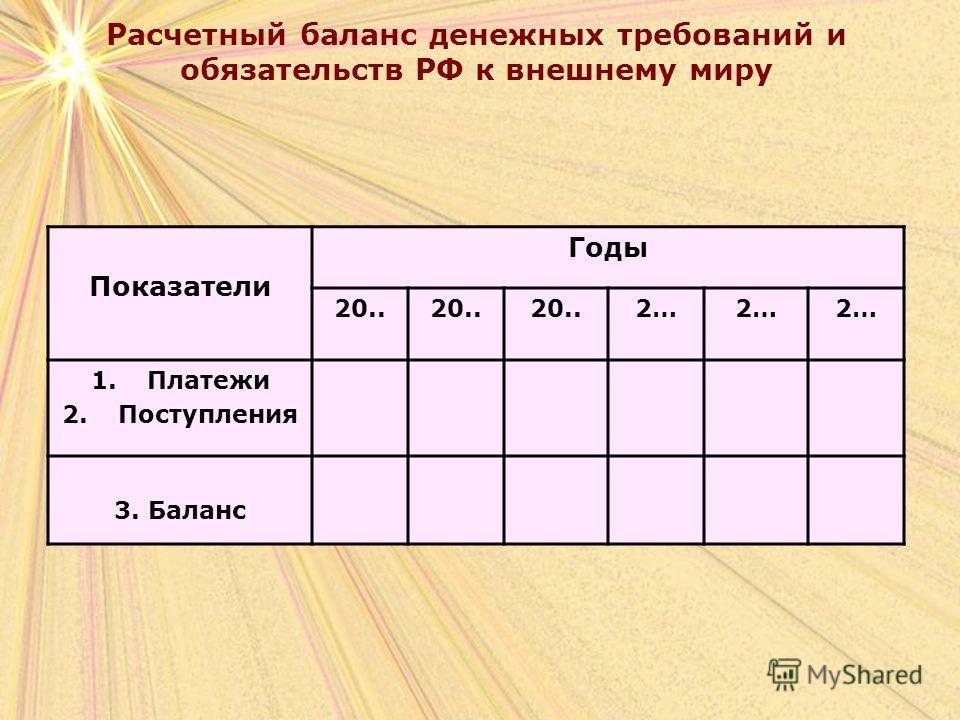 Расчетный баланс денежных требований и обязательств РФ к внешнему миру Показатели Годы 20.. 2… 1.Платежи 2.Поступления 3. Баланс