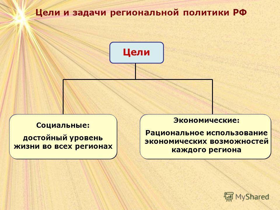 Цели и задачи региональной политики РФ Цели Социальные: достойный уровень жизни во всех регионах Экономические: Рациональное использование экономических возможностей каждого региона