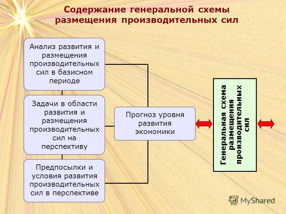 Содержание генеральной схемы