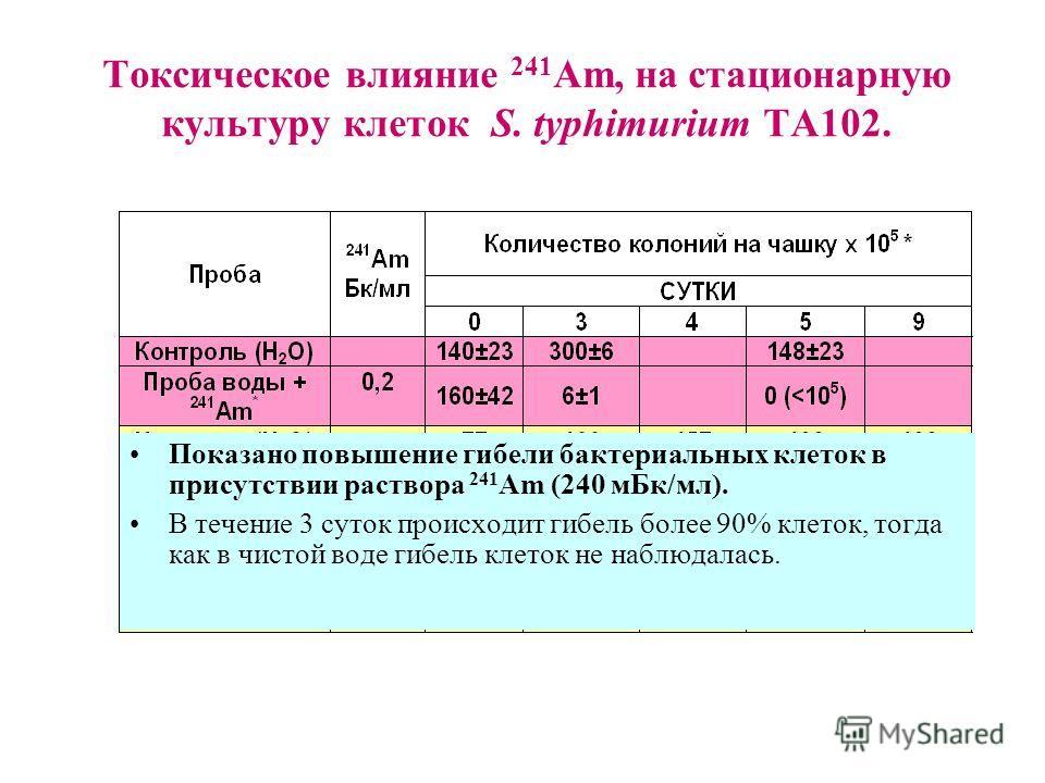 Токсическое влияние 241 Am, на стационарную культуру клеток S. typhimurium ТА102. Показано повышение гибели бактериальных клеток в присутствии раствора 241 Am (240 мБк/мл). В течение 3 суток происходит гибель более 90% клеток, тогда как в чистой воде
