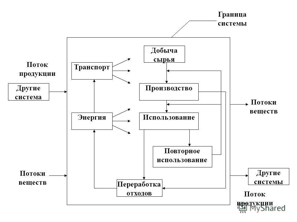 Другие система Другие системы Транспорт Производство Использование Добыча сырья Повторное использование Переработка отходов Энергия Граница системы Потоки веществ Поток продукции