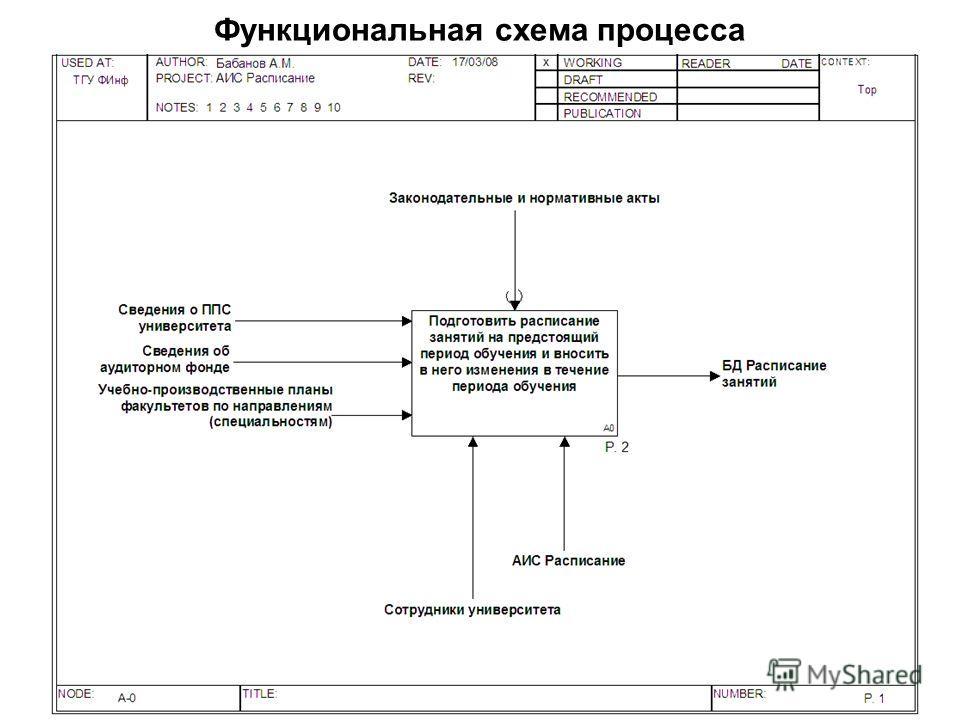 Функциональная схема процесса