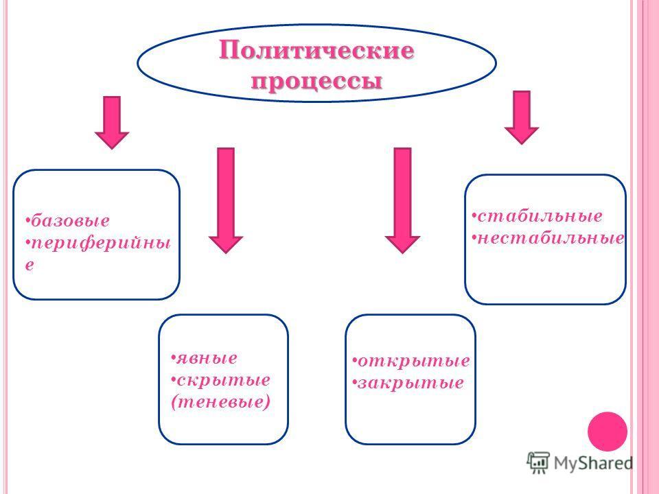 Политические процессы базовые периферийны е явные скрытые (теневые) открытые закрытые стабильные нестабильные