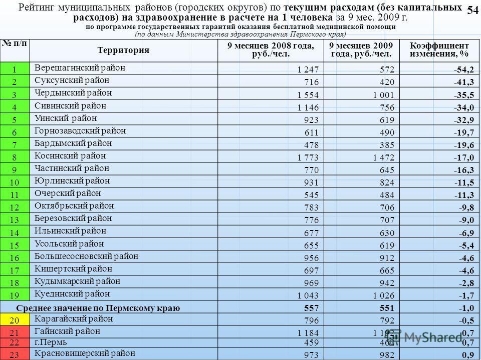 Рейтинг муниципальных районов (городских округов) по текущим расходам (без капитальных расходов) на здравоохранение в расчете на 1 человека за 9 мес. 2009 г. по программе государственных гарантий оказания бесплатной медицинской помощи (по данным Мини