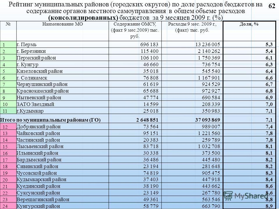 Рейтинг муниципальных районов (городских округов) по доле расходов бюджетов на содержание органов местного самоуправления в общем объеме расходов (консолидированных) бюджетов за 9 месяцев 2009 г. (%) Наименование МОСодержание ОМСУ, (факт 9 мес.2009)