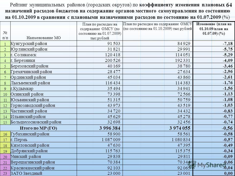 п/пНаименование МО План по расходам на содержание ОМСУ (по состоянию на 01.07.2009) тыс.рублей План по расходам на содержание ОМСУ (по состоянию на 01.10.2009) тыс.рублей Изменение (план на 01.10.09/план на 01.07.09) (%) 1 Кунгурский район91 50384 92
