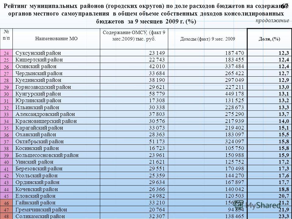 продолжение Рейтинг муниципальных районов (городских округов) по доле расходов бюджетов на содержание органов местного самоуправления в общем объеме собственных доходов консолидированных бюджетов за 9 месяцев 2009 г. (%) п/п Наименование МО Содержани