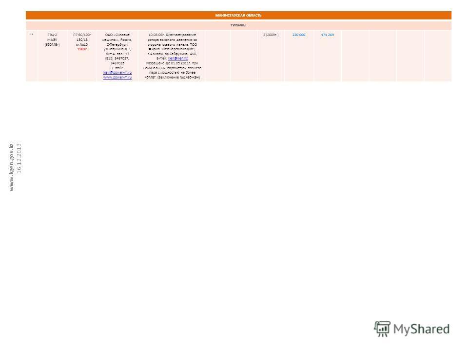 МАНГИСТАУСКАЯ ОБЛАСТЬ ТУРБИНЫ 22 ТЭЦ-2 МАЭК (650МВт) ПТ-80/100- 130/13 ст.10 1981г. ОАО «Силовые машины», Россия, С-Петербург, ул.Ватунина д.3, Лит.А. тел.: +7 (812) 3467037, 3467035 E-mail: mail@power-m.ru www.power-m.ru 10.08.06г. Диагностирование