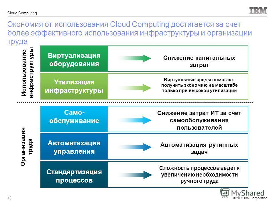 © 2009 IBM Corporation Cloud Computing 18 Виртуальные среды помогают получить экономию на масштабе только при высокой утилизации Снижение капитальных затрат Сложность процессов ведет к увеличению необходимости ручного труда Автоматизация рутинных зад