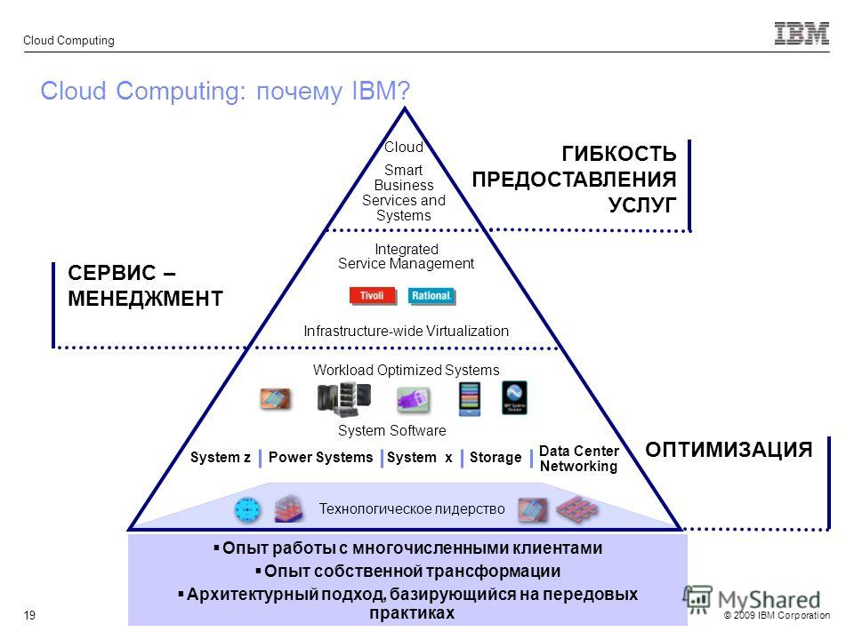 © 2009 IBM Corporation Cloud Computing 19 Cloud Computing: почему IBM? System zPower SystemsSystem x System Software Storage Data Center Networking Infrastructure-wide Virtualization Workload Optimized Systems Cloud Smart Business Services and System