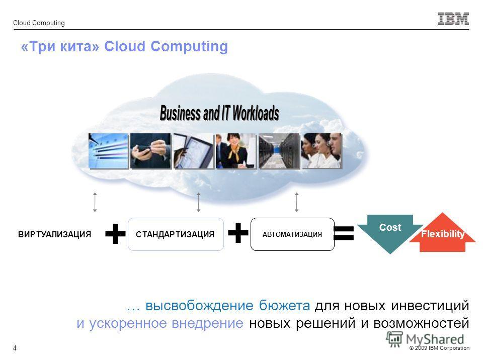 © 2009 IBM Corporation Cloud Computing 4 «Три кита» Cloud Computing = Cost ВИРТУАЛИЗАЦИЯ + СТАНДАРТИЗАЦИЯ АВТОМАТИЗАЦИЯ + Flexibility … высвобождение бюжета для новых инвестиций и ускоренное внедрение новых решений и возможностей