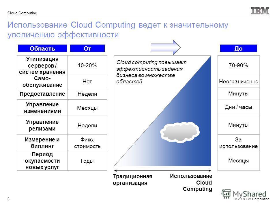 © 2009 IBM Corporation Cloud Computing 6 Использование Cloud Computing ведет к значительному увеличению эффективности Утилизация серверов / систем хранения 10-20% Само- обслуживание Нет ПредоставлениеНедели Управление изменениями Месяцы Управление ре